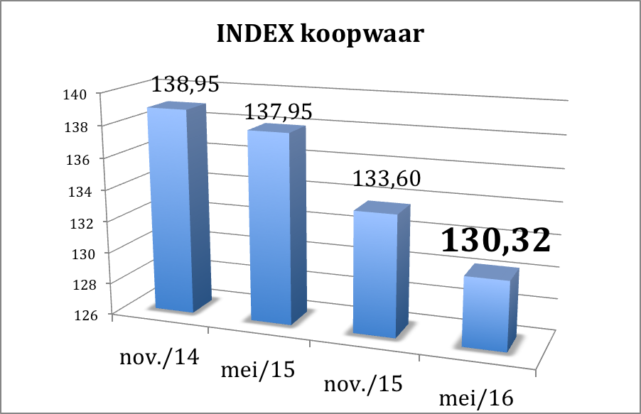INDEX KOOPWAAR
